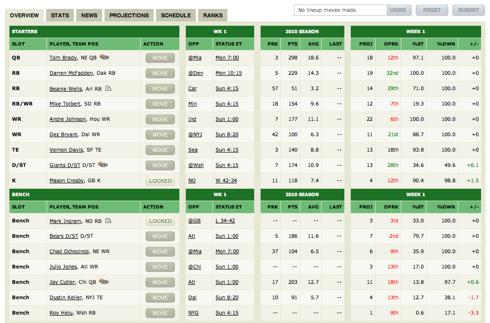 5 Do's and Don'ts of Setting Your Fantasy Football Lineup ...
