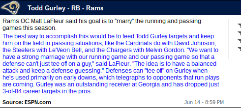 Fantasy Football Stock Watch: Todd Gurley